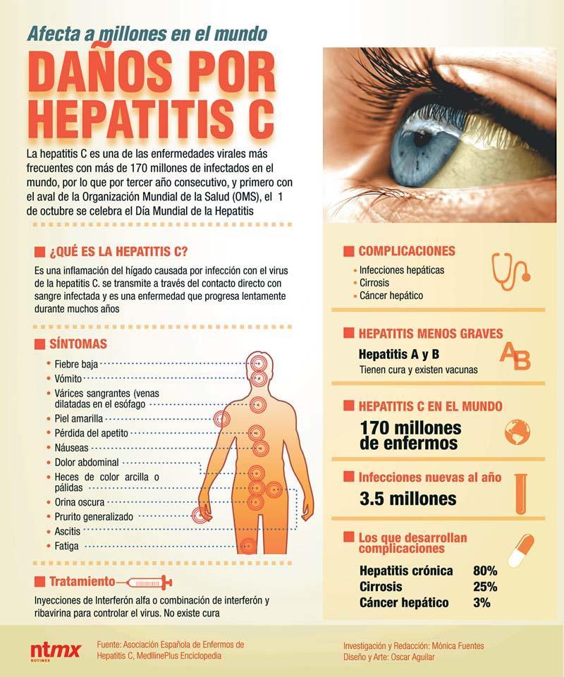 Alimentos para el tratamiento de la Hepatitis C